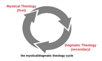 mystical dogmatic theology cycle